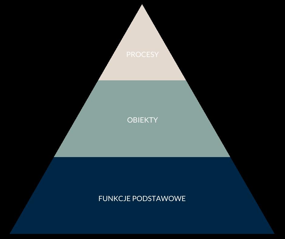 programowanie obiektowe - piramida